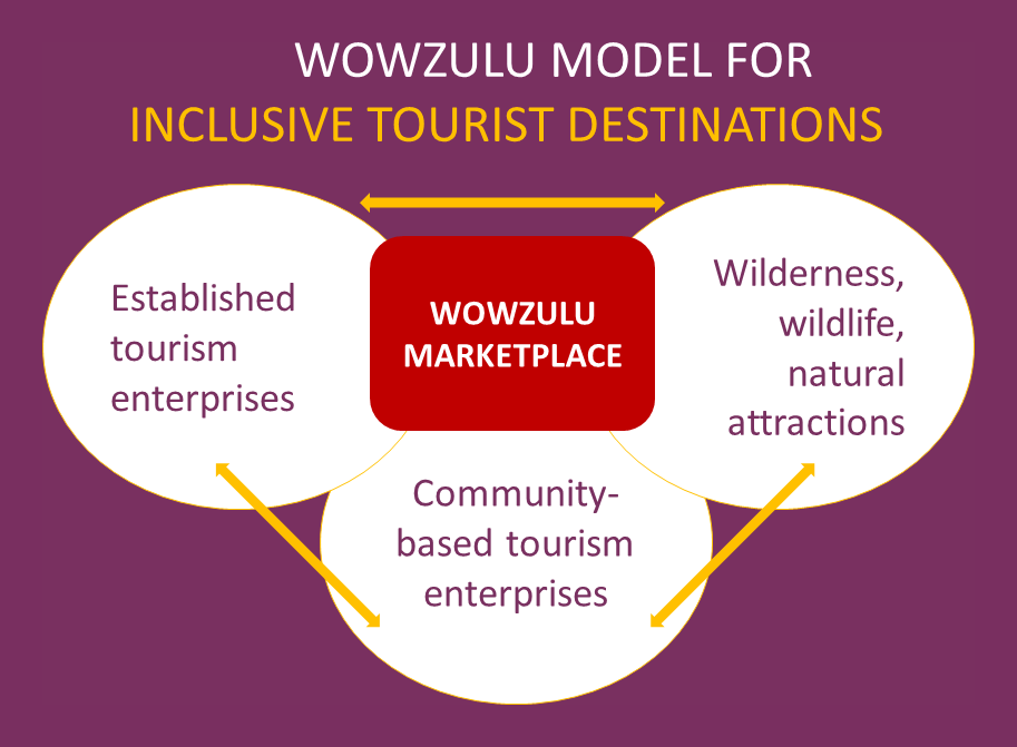 wowzulu inclusive tourist destination